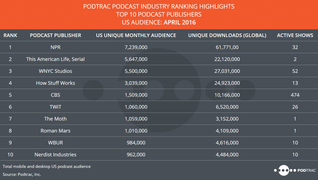 NPR Leads Podtrac April 2016